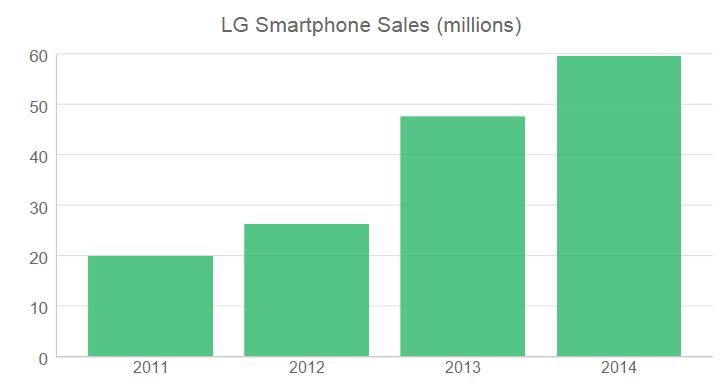 lg smartphones 2011-2014