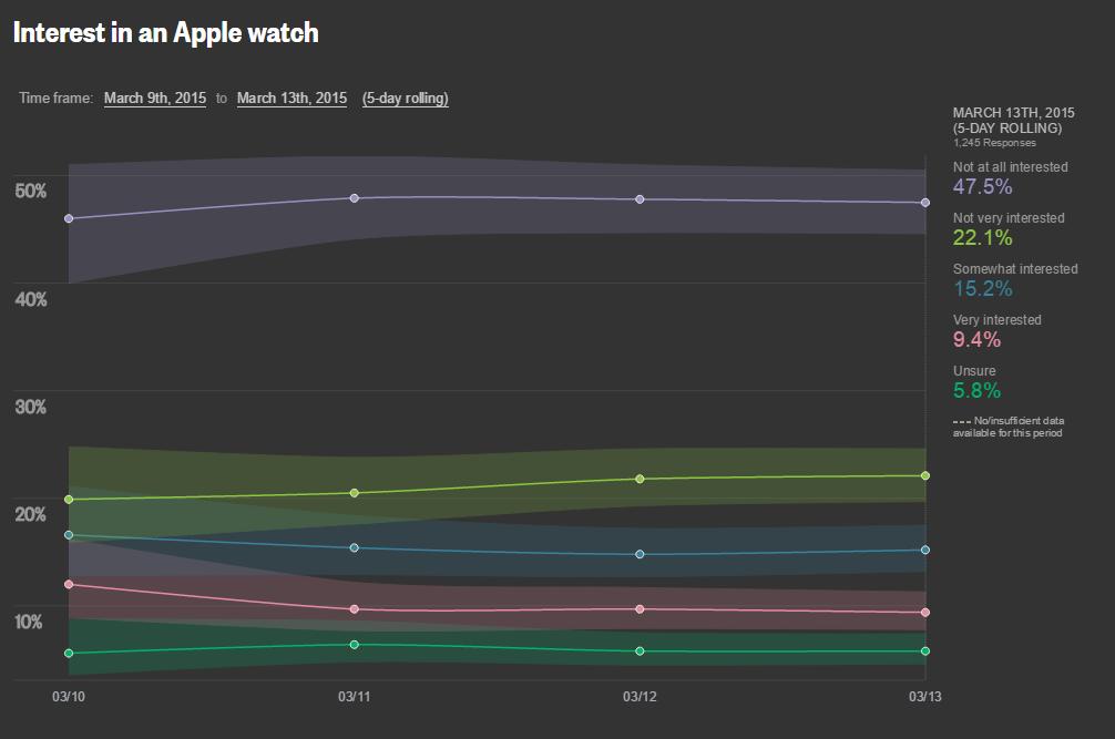 reuters apple watch interesse