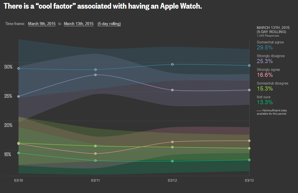 reuters apple watch interesse_2