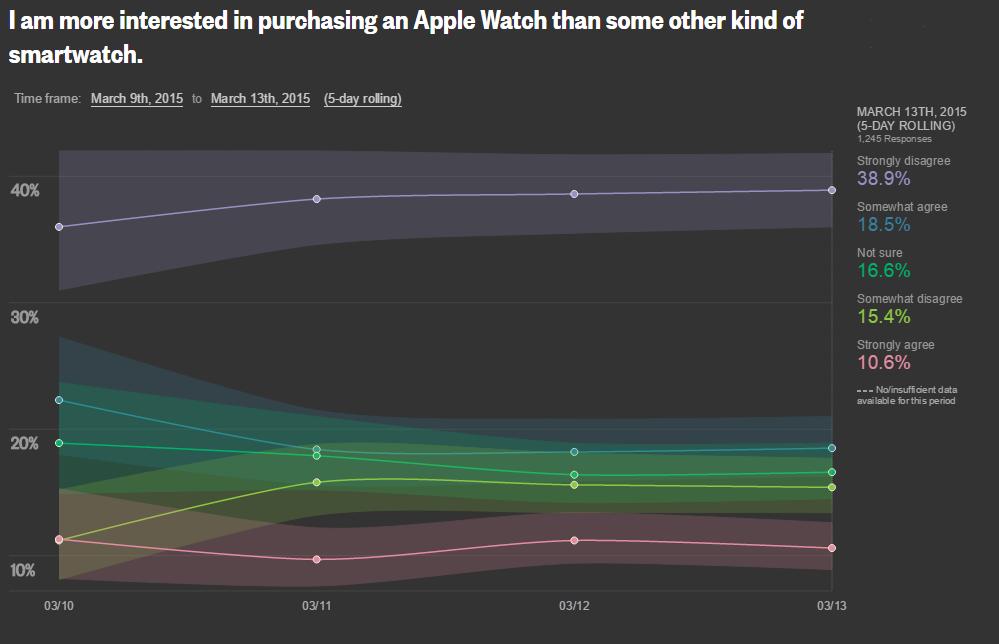 reuters apple watch interesse_3
