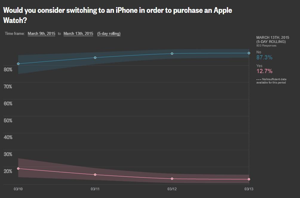 reuters apple watch interesse_4