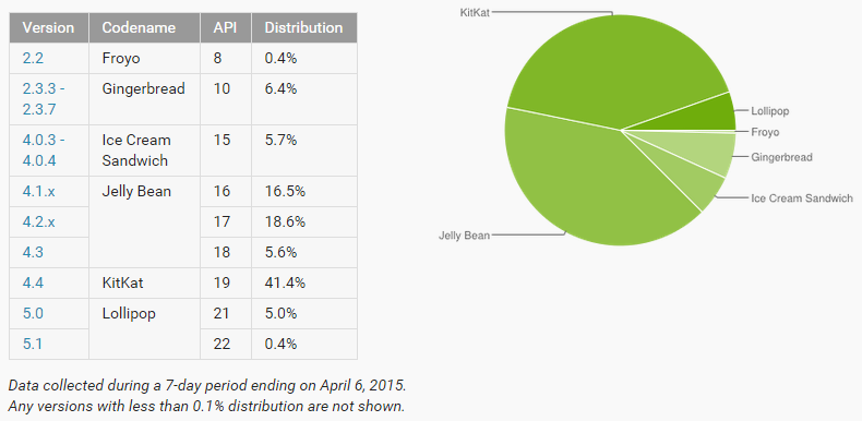 android verteilung april 2015
