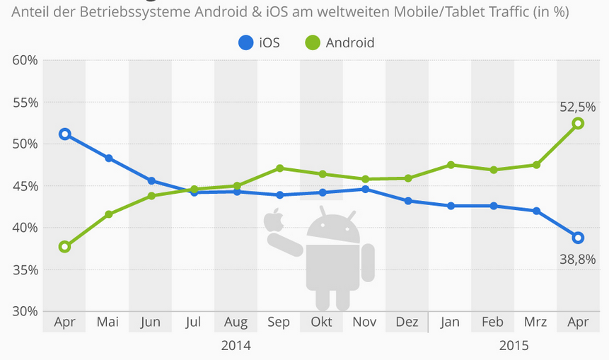 android ios statistik moblie web