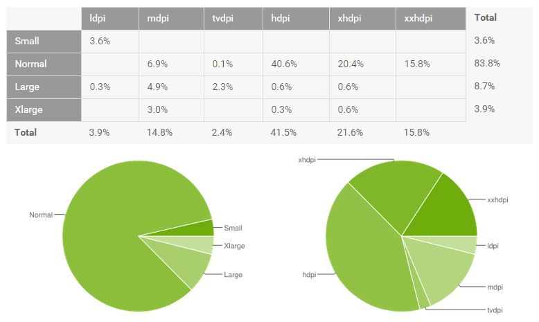 android verteilung juli 2015 screens