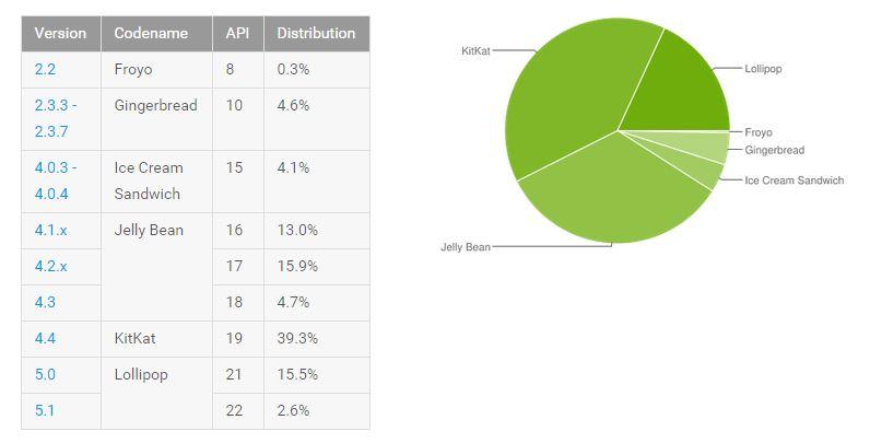 android verteilung juli 2015