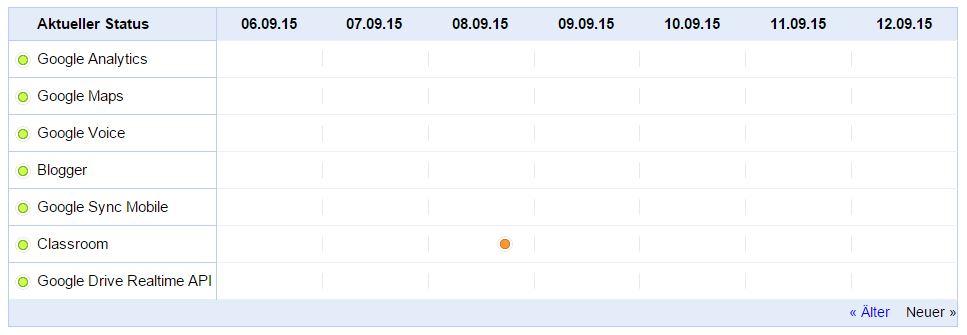 google apps dienste status _2