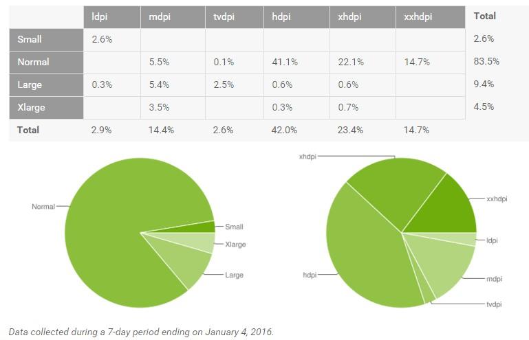 android auflösung groesse verteilung Januar 2016