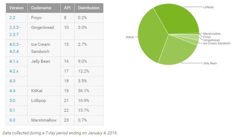 android version verteilung Januar 2016