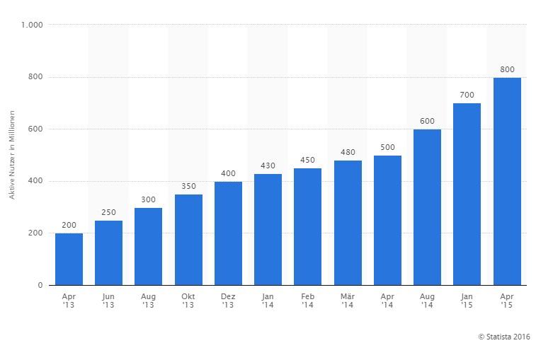 whatsapp nutzerzahlen 2015 statista