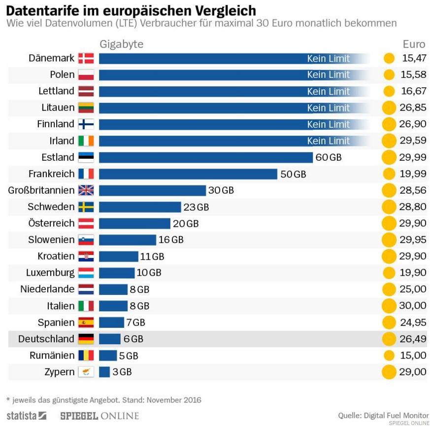 spiegel-online-statista-europa-datentarife