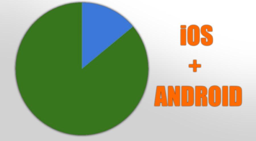 Marktanteil Android